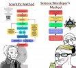 Scientific method meme.jpg
