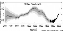 Global-Sea-Level-200-AD-to-2000-Grinsted-2009.jpg